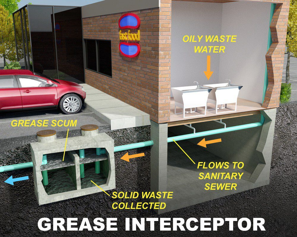 How Does Grease Trap Work